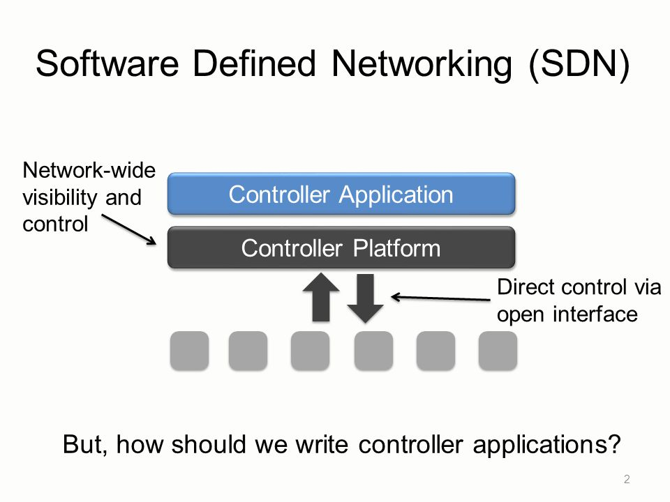 Software Defined Networking (SDN)