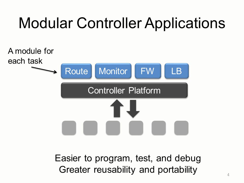 Modular Controller Applications