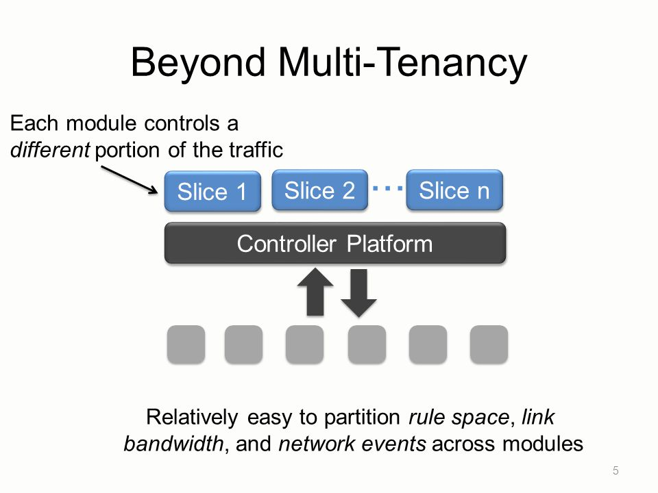 ... Beyond Multi-Tenancy Slice 1 Slice 2 Slice n Controller Platform