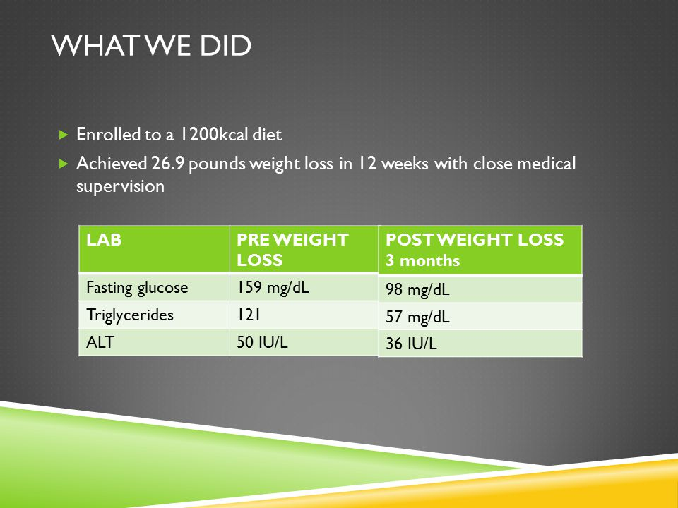 What We Did Enrolled to a 1200kcal diet