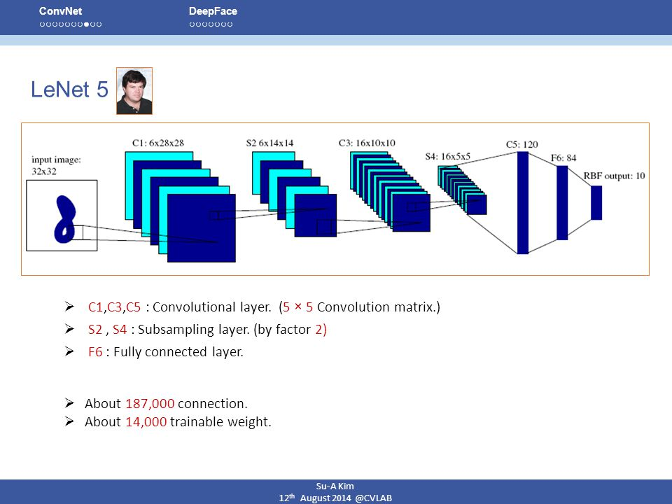 LeNet 5 C1,C3,C5 : Convolutional layer. (5 × 5 Convolution matrix.)