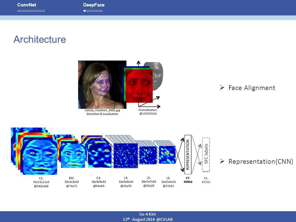 Architecture Face Alignment Representation(CNN) Su-A Kim