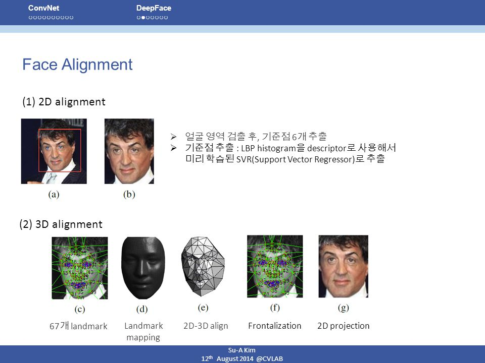 Face Alignment (1) 2D alignment (2) 3D alignment 얼굴 영역 검출 후, 기준점 6개 추출