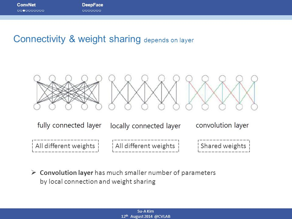 Connectivity & weight sharing depends on layer