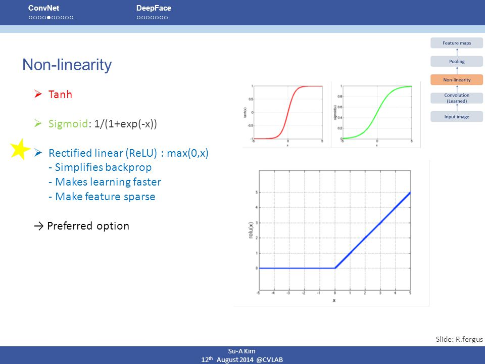 Non-linearity Tanh Sigmoid: 1/(1+exp(-x))