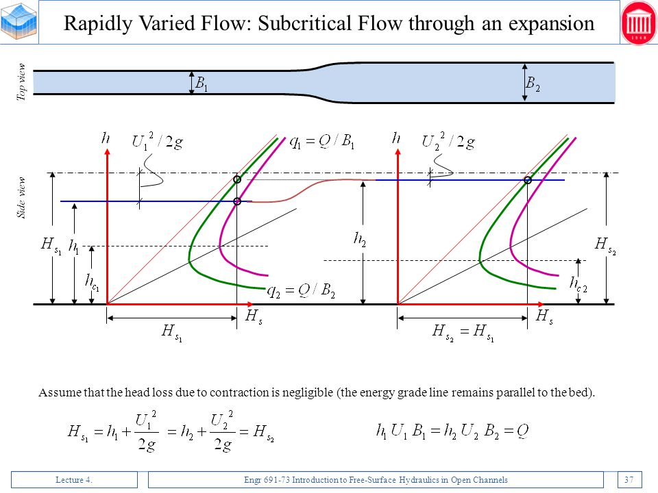 Rapidly Varied Flow: Subcritical Flow through an expansion
