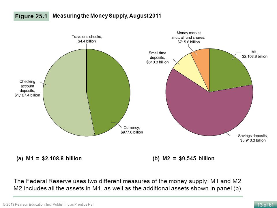 Figure 25.1 Measuring the Money Supply, August 2011. (a) M1. = $2,108.8 billion. (b) M2. = $9,545 billion.