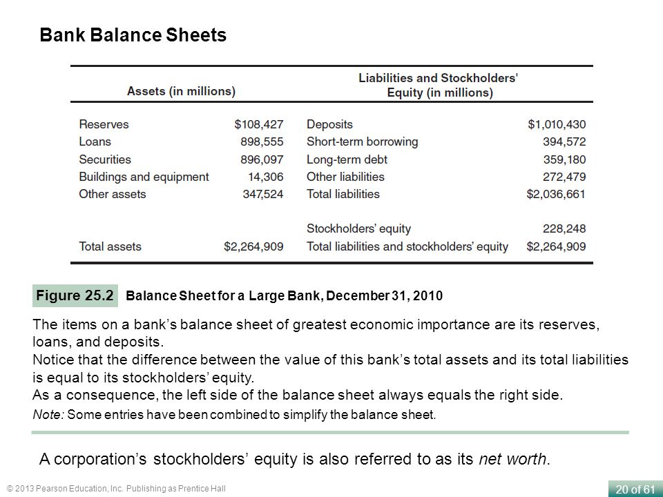 Bank Balance Sheets Figure 25.2. Balance Sheet for a Large Bank, December 31, 2010.
