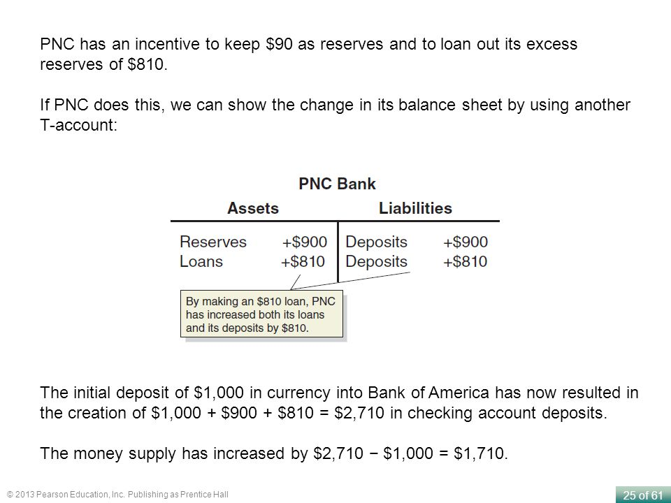PNC has an incentive to keep $90 as reserves and to loan out its excess reserves of $810.