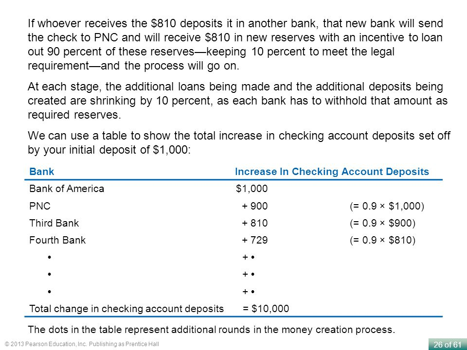 If whoever receives the $810 deposits it in another bank, that new bank will send the check to PNC and will receive $810 in new reserves with an incentive to loan out 90 percent of these reserves—keeping 10 percent to meet the legal requirement—and the process will go on.
