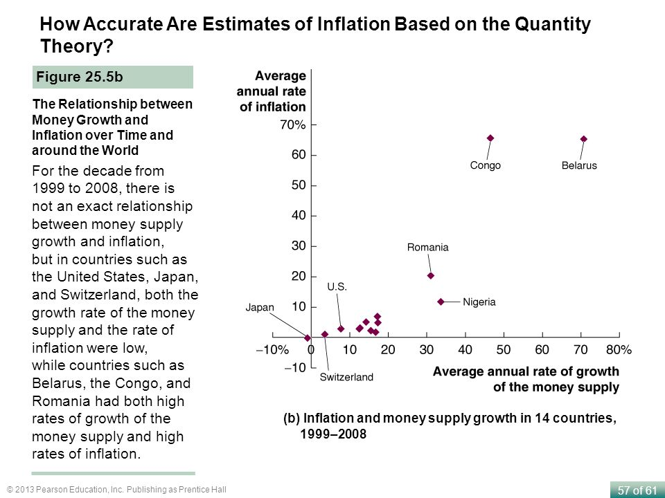 How Accurate Are Estimates of Inflation Based on the Quantity Theory
