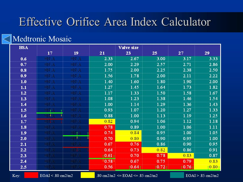 Effective Orifice Area Index Calculator