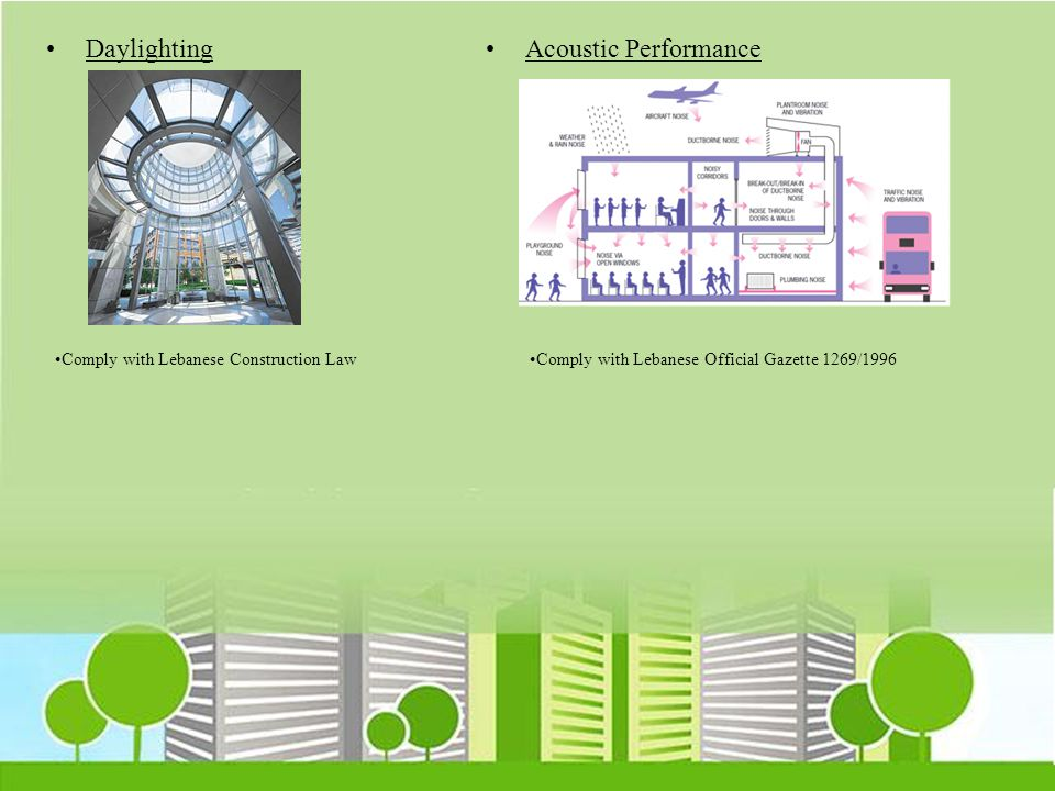 Daylighting Acoustic Performance Comply with Lebanese Construction Law
