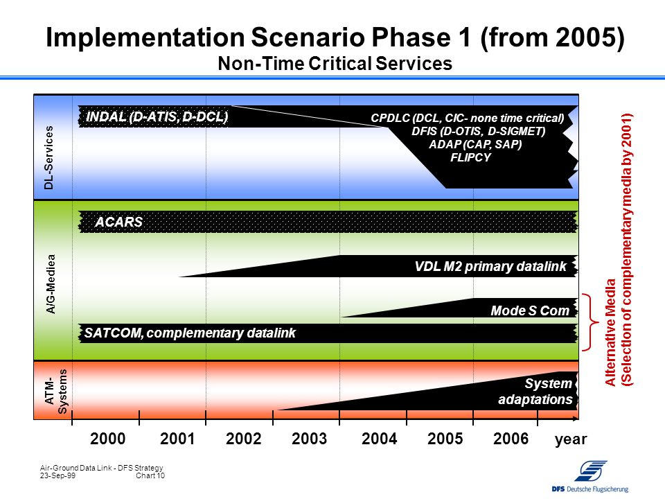 Implementation Scenario Phase 1 (from 2005) Non-Time Critical Services