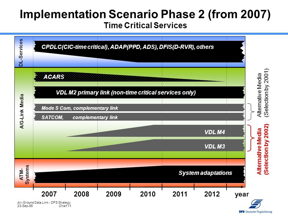 Implementation Scenario Phase 2 (from 2007) Time Critical Services