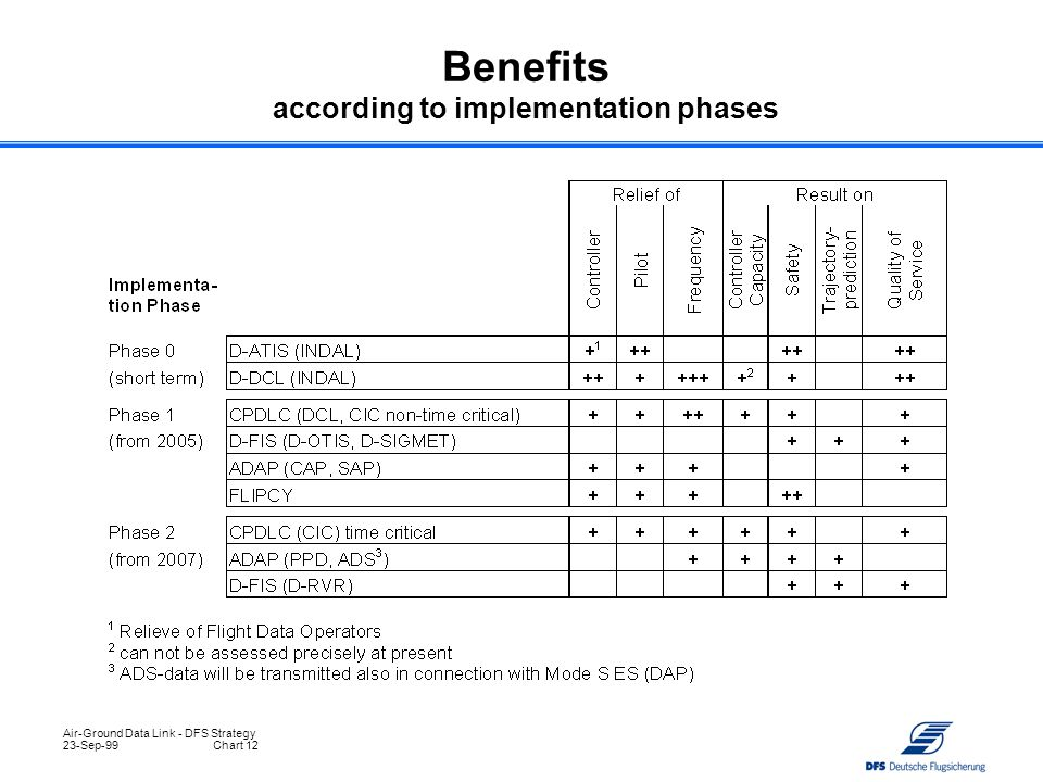 Benefits according to implementation phases