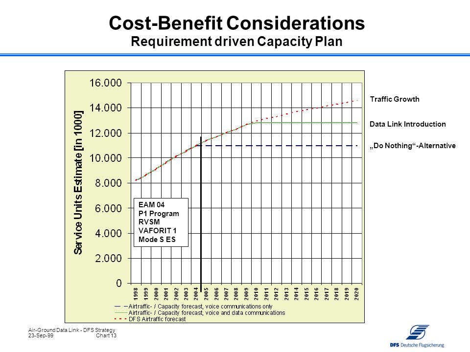 Cost-Benefit Considerations Requirement driven Capacity Plan