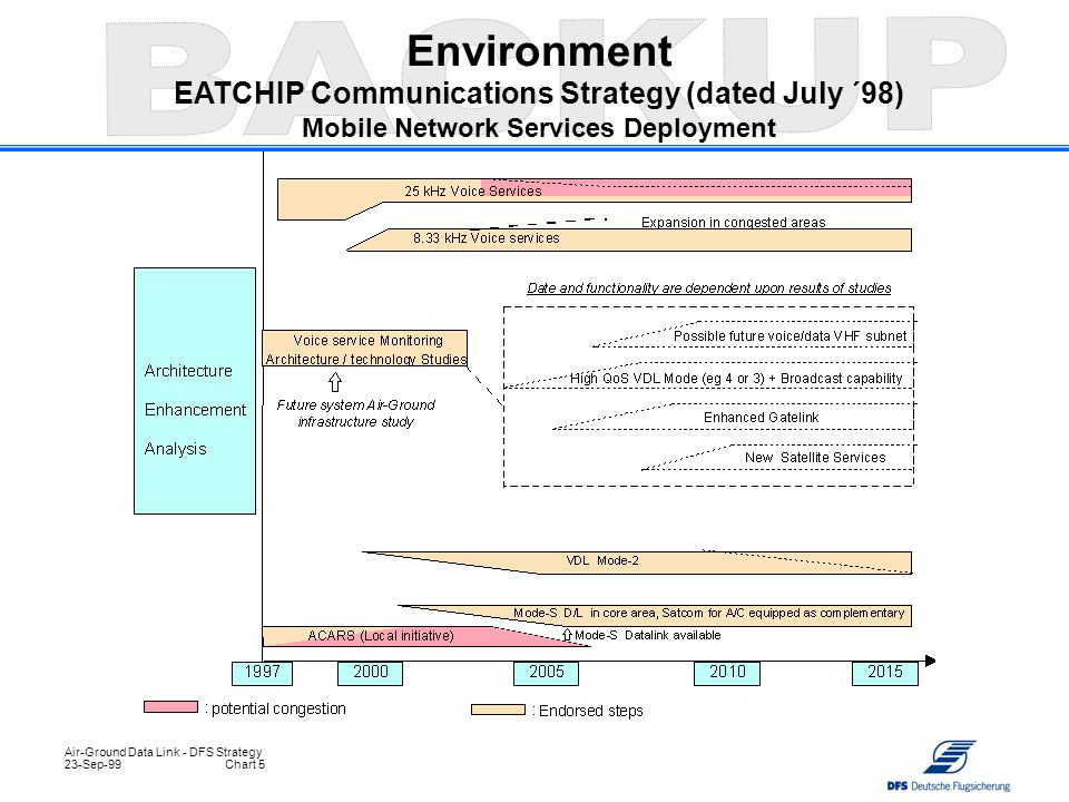 Environment EATCHIP Communications Strategy (dated July ´98) Mobile Network Services Deployment