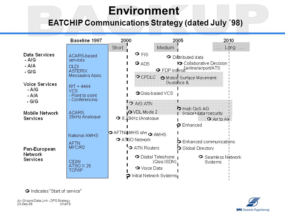 Environment EATCHIP Communications Strategy (dated July ´98)