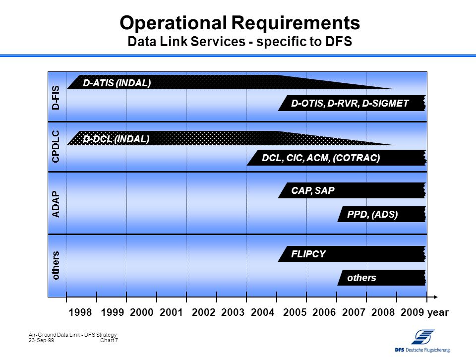Operational Requirements Data Link Services - specific to DFS