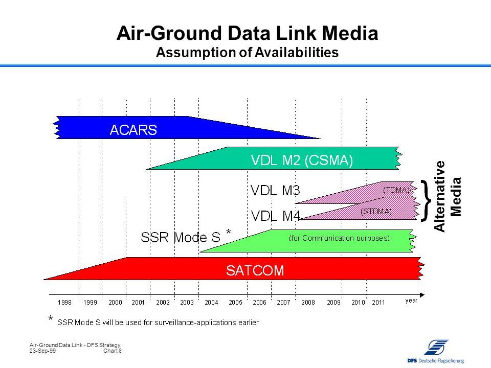 Air-Ground Data Link Media Assumption of Availabilities