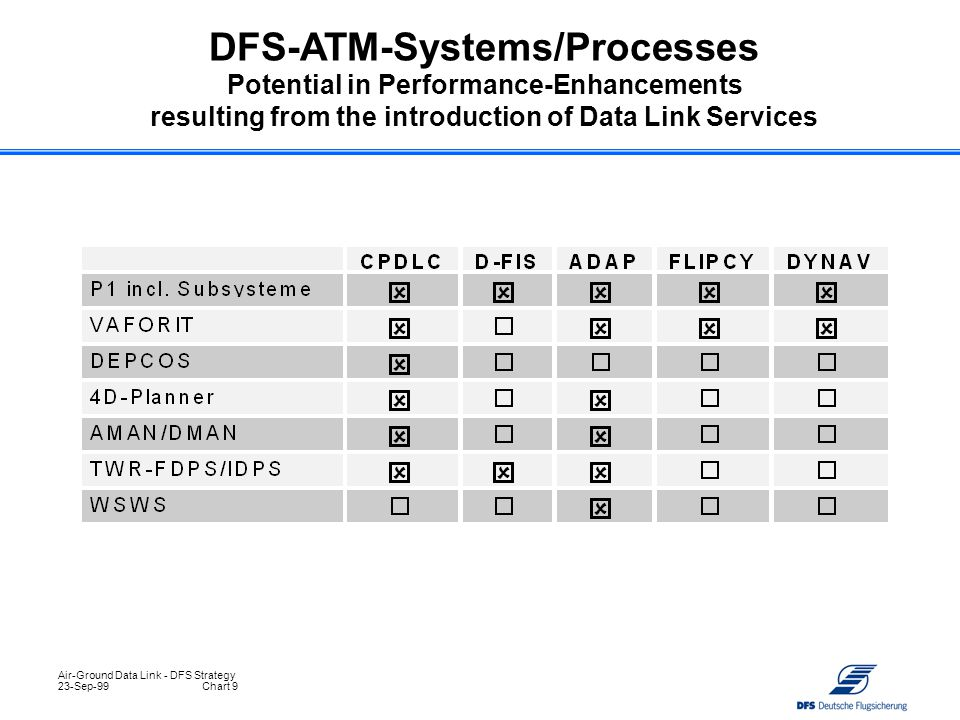 DFS-ATM-Systems/Processes Potential in Performance-Enhancements resulting from the introduction of Data Link Services