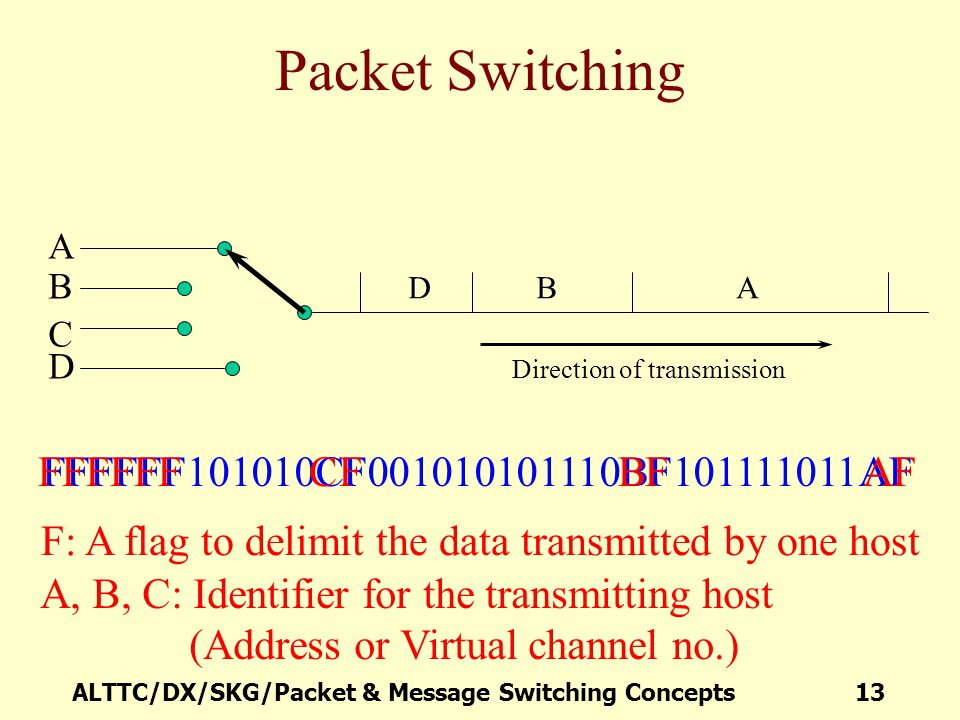 Packet Switching F: A flag to delimit the data transmitted by one host