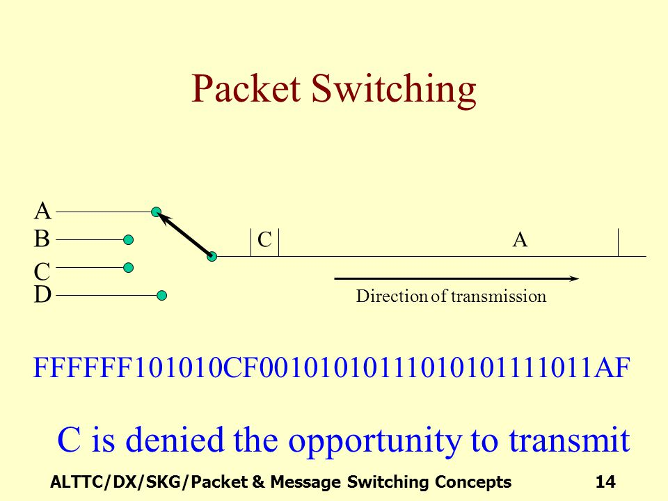 Packet Switching C is denied the opportunity to transmit