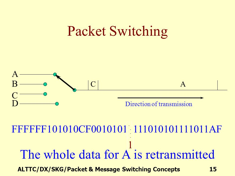 Packet Switching The whole data for A is retransmitted