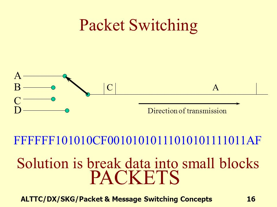PACKETS Packet Switching Solution is break data into small blocks