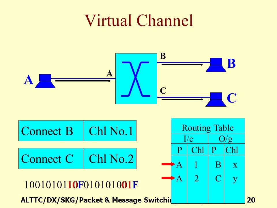 Virtual Channel B A C Connect B Chl No.1 Connect C Chl No.2