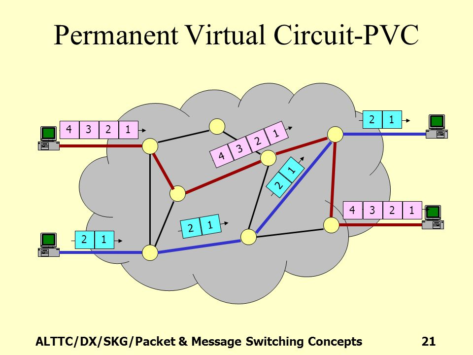 Permanent Virtual Circuit-PVC
