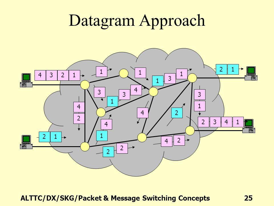 Datagram Approach 1 4 3 2 1 2 4 3 3 4 1 4 3 2 1 1 3 4 2 4 2 4 1