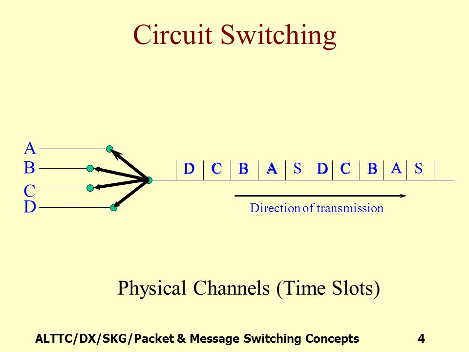 Circuit Switching Physical Channels (Time Slots) A B C D S A A C C B B