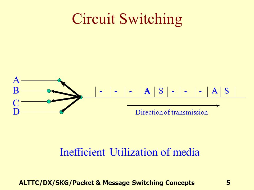 Circuit Switching Inefficient Utilization of media A B C D S A A - - -