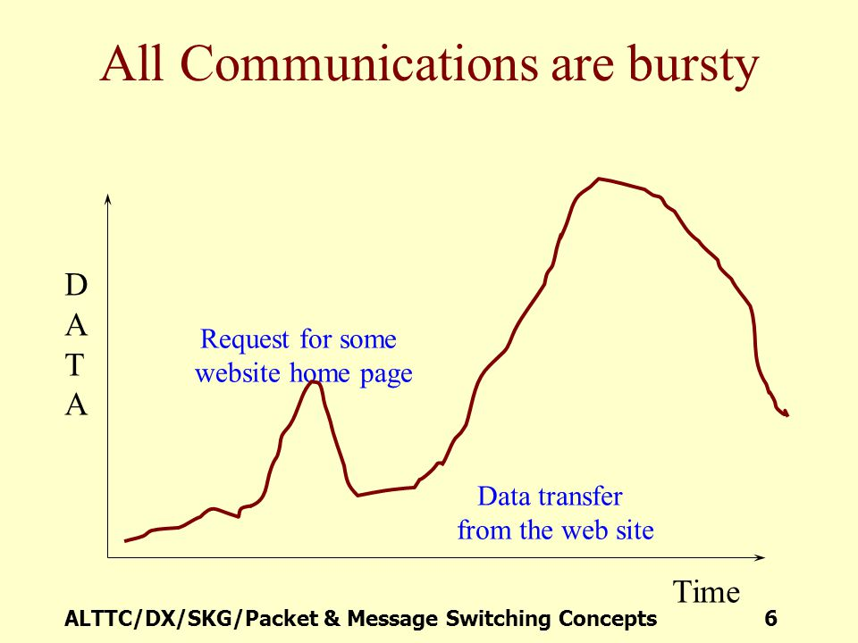 All Communications are bursty