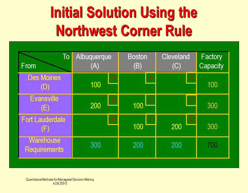 Initial Solution Using the Northwest Corner Rule