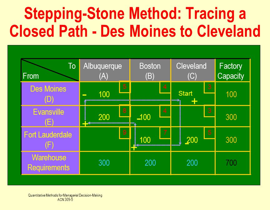 Stepping-Stone Method: Tracing a Closed Path - Des Moines to Cleveland