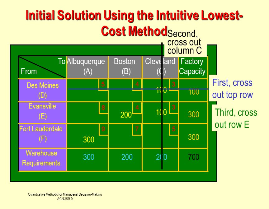 Initial Solution Using the Intuitive Lowest-Cost Method