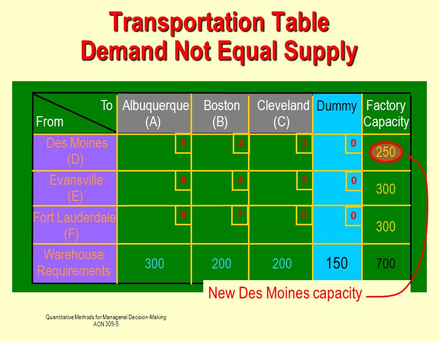Transportation Table Demand Not Equal Supply