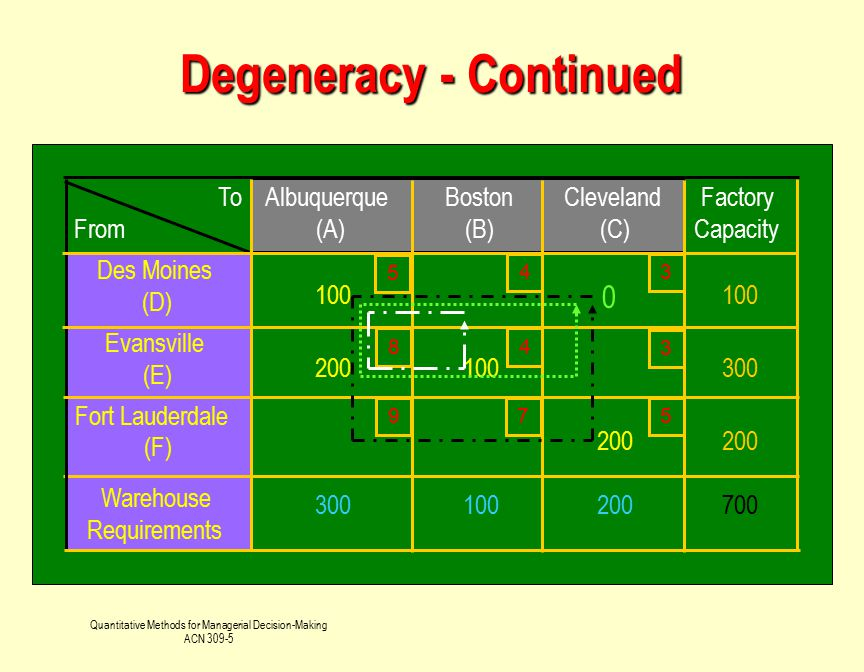 Degeneracy - Continued