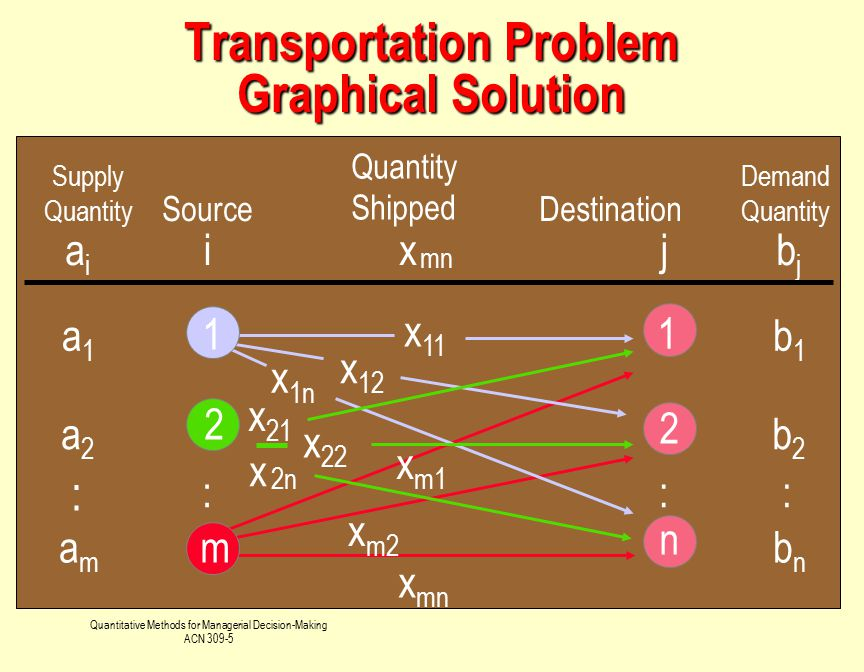 Transportation Problem Graphical Solution