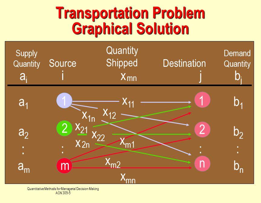 Transportation Problem Graphical Solution