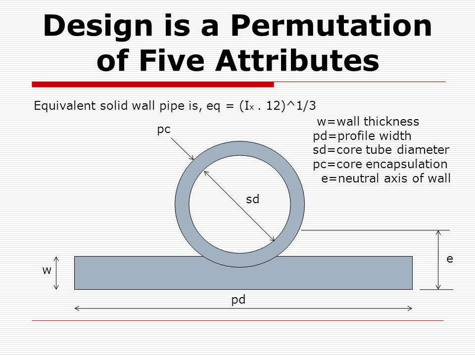 Design is a Permutation of Five Attributes