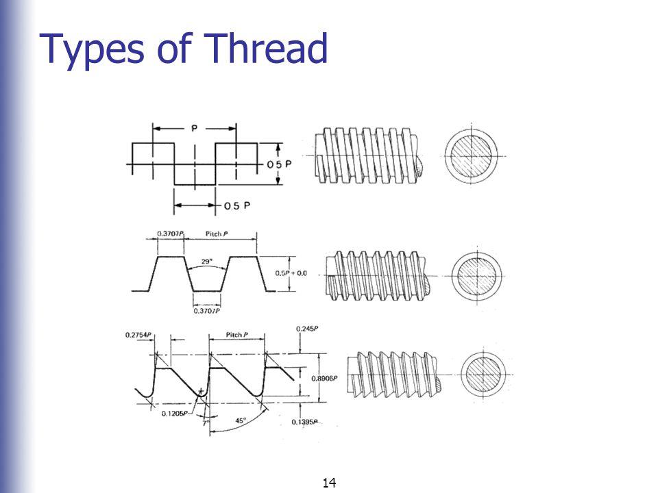 Types of Thread