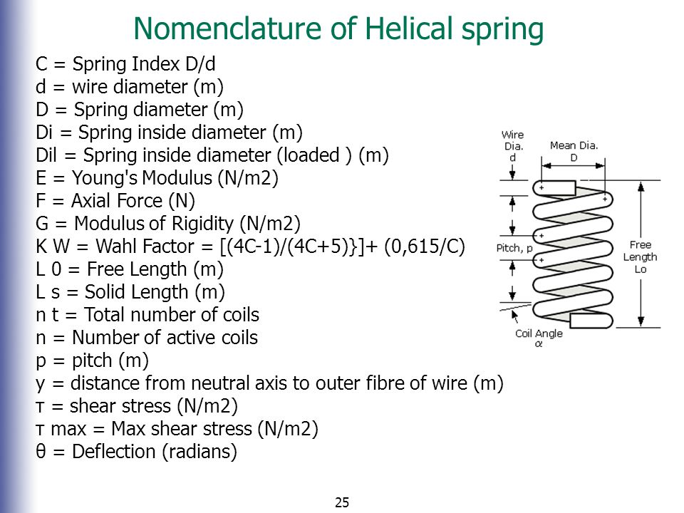 Nomenclature of Helical spring