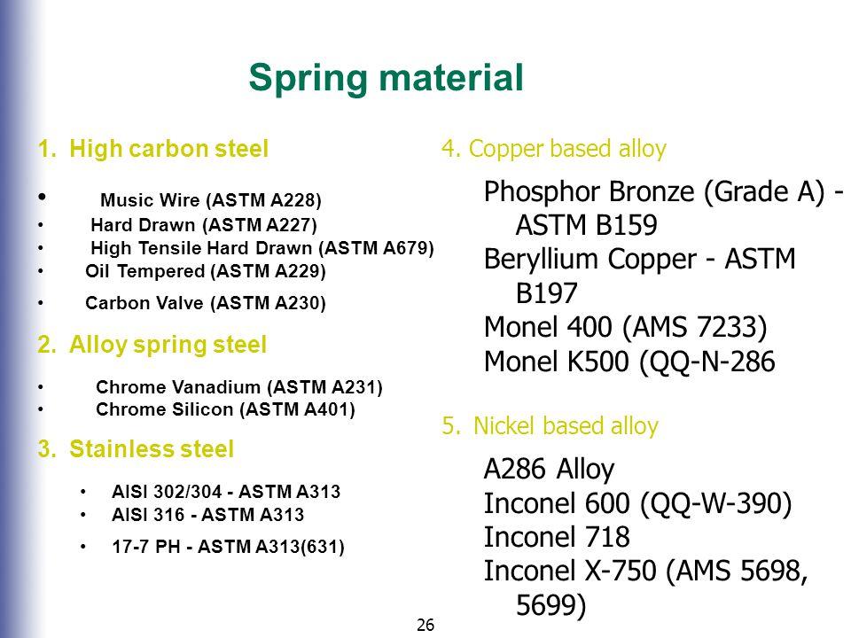 Spring material Phosphor Bronze (Grade A) - ASTM B159