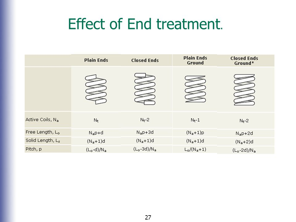 Effect of End treatment.