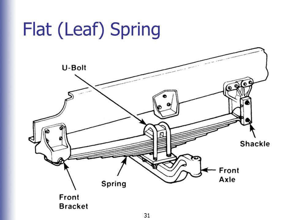 Flat (Leaf) Spring