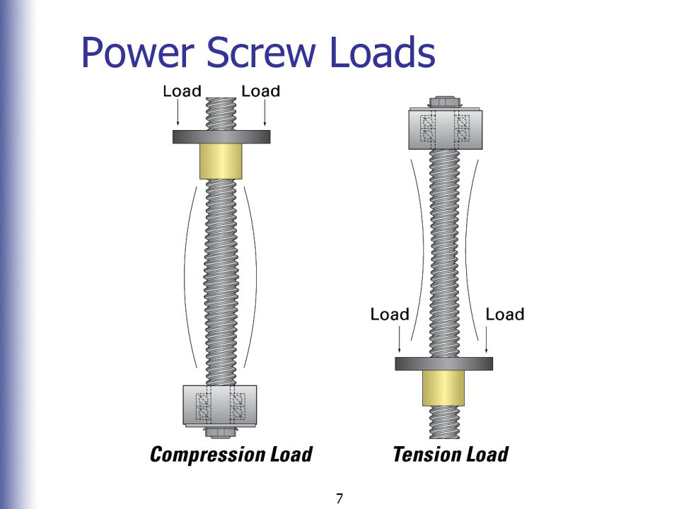 Power Screw Loads